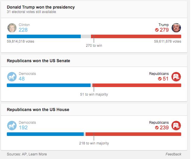 Making Sense of 2016 Election